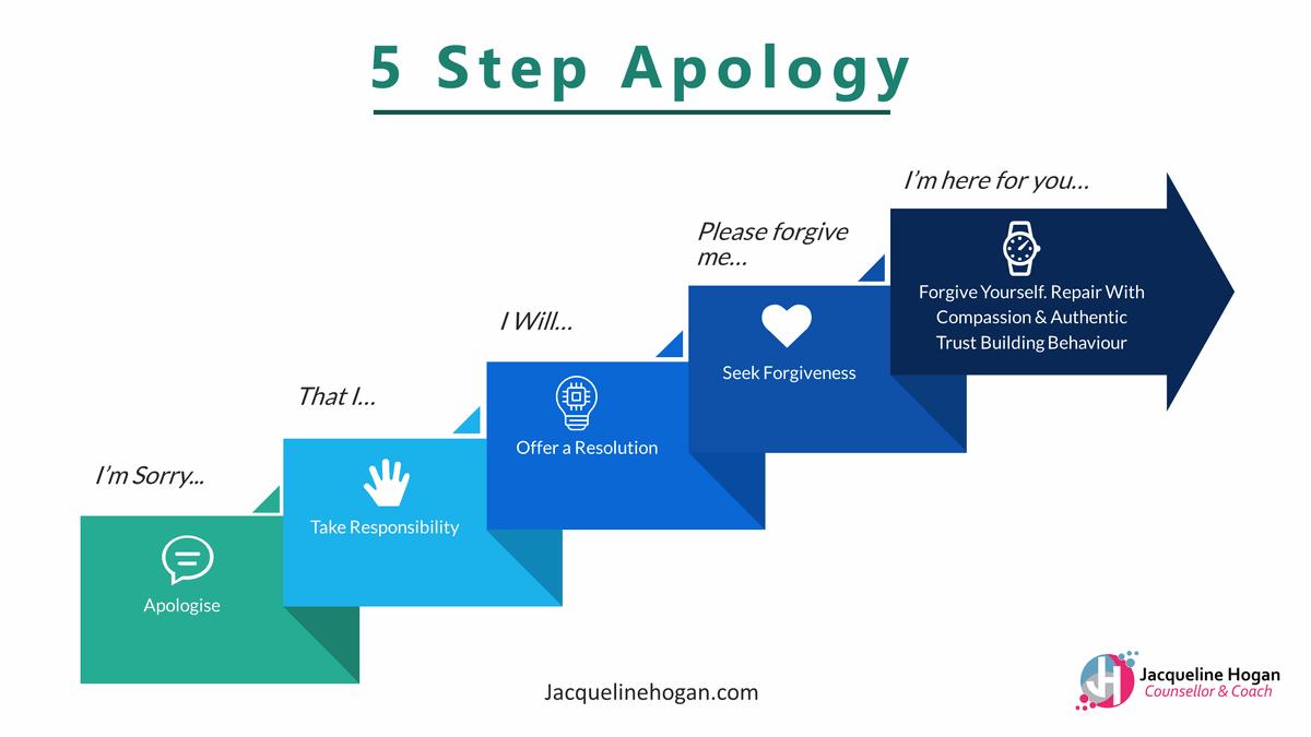 5 step apology diagram
